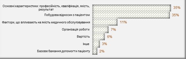 Рисунок 1. Розподіл груп характеристик, що є основними перевагами медичного центру/лабораторії. Думка пацієнтів