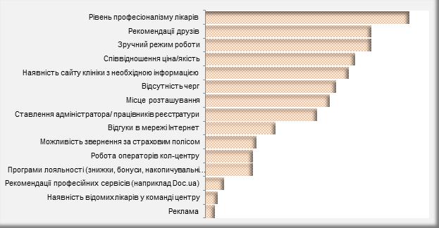 """Рисунок 10. Розподіл характеристик у відповідях на питання """"За умови, що вартість медичних послуг у кількох мед.закладах є однаковою, що може мати вплив на Ваш вибір одного з них (можна обрати кілька характеристик)"""". Думка пацієнтів"""