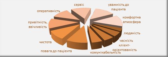 Рисунок 2. Група факторів «Побудова відносин з пацієнтами». Думка пацієнтів