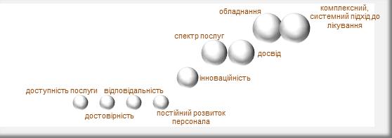Рисунок 3. Група факторів «Фактори, що впливають на якість медичного обслуговування». Думка пацієнтів